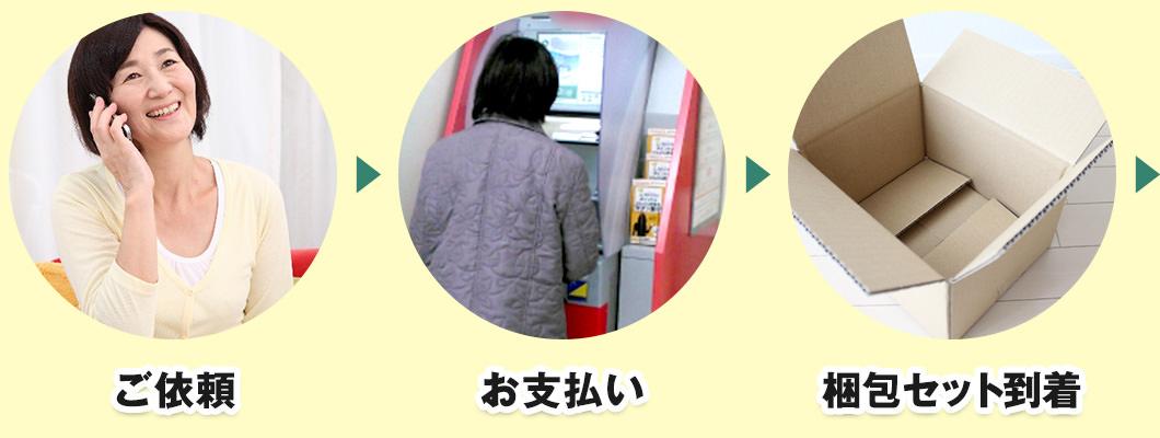 ご依頼→お支払い→梱包セット到着→