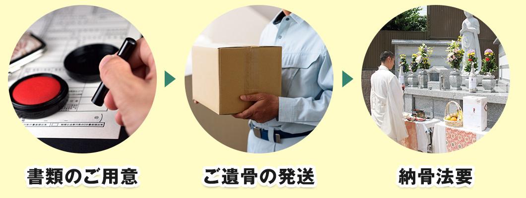 書類のご用意→ご遺骨の発送→納骨法要